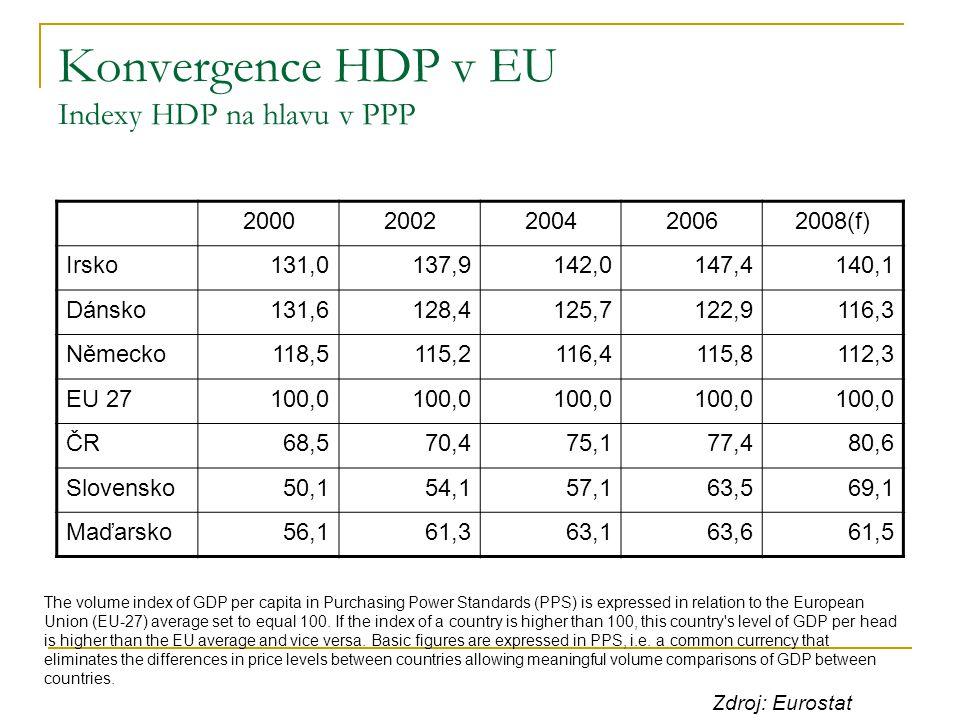 Konvergence HDP v EU Indexy HDP na hlavu v PPP