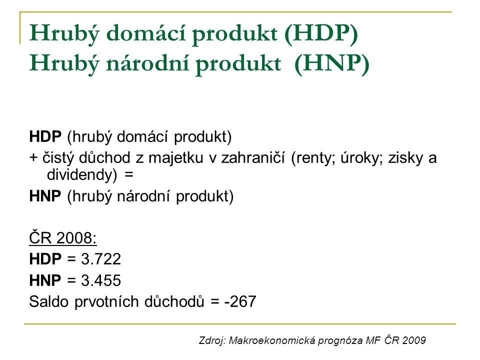 Hrubý domácí produkt (HDP) Hrubý národní produkt (HNP)
