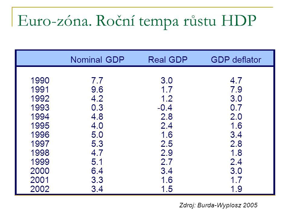 Euro-zóna. Roční tempa růstu HDP