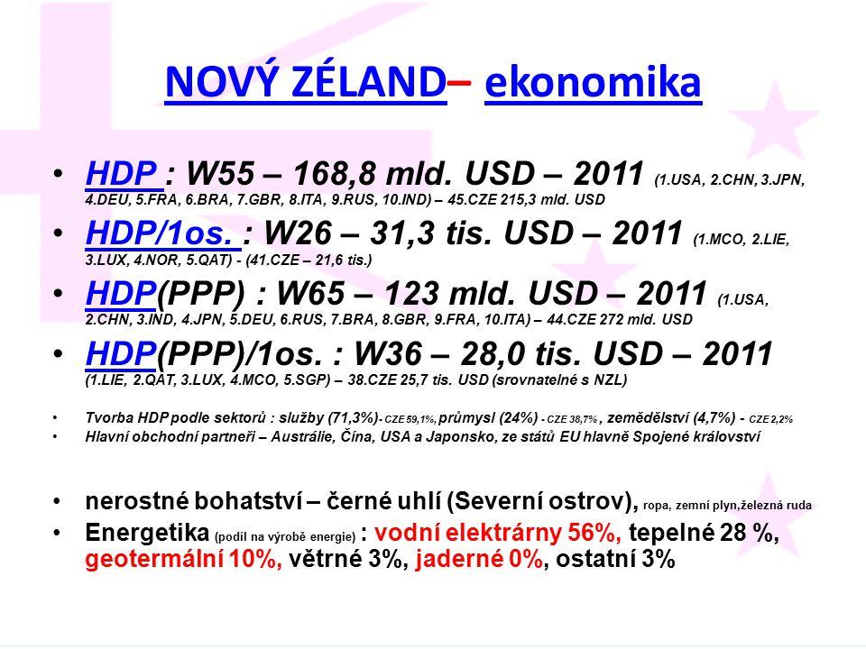 NOVÝ ZÉLAND– ekonomika