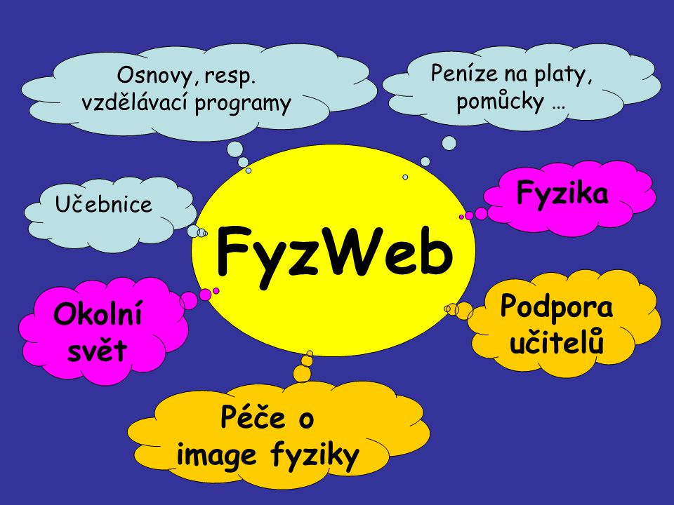 FyzWeb Fyzika Podpora učitelů Okolní svět Péče o image fyziky