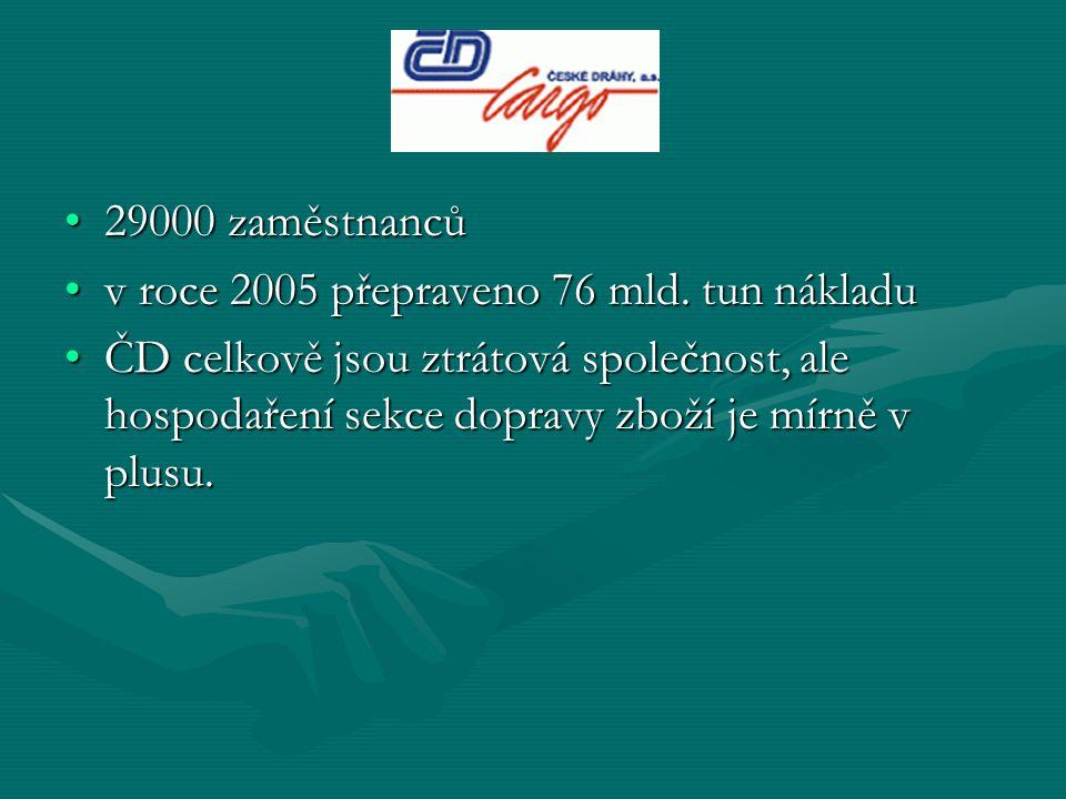 29000 zaměstnanců v roce 2005 přepraveno 76 mld. tun nákladu.