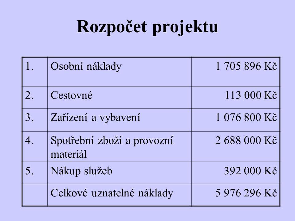 Rozpočet projektu 1. Osobní náklady 1 705 896 Kč 2. Cestovné