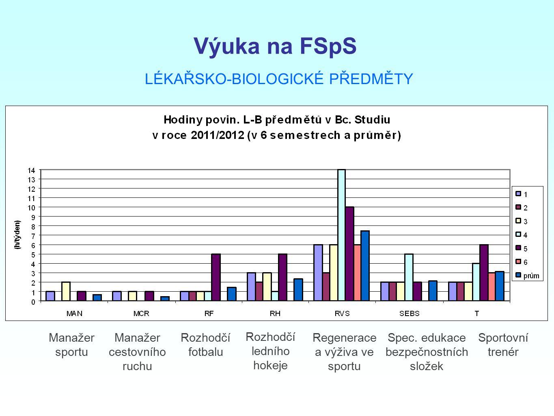 Výuka na FSpS LÉKAŘSKO-BIOLOGICKÉ PŘEDMĚTY Manažer sportu