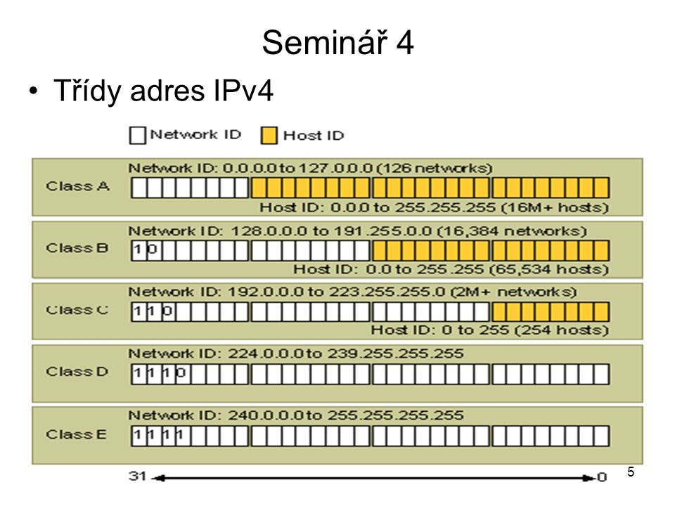 Seminář 4 Třídy adres IPv4