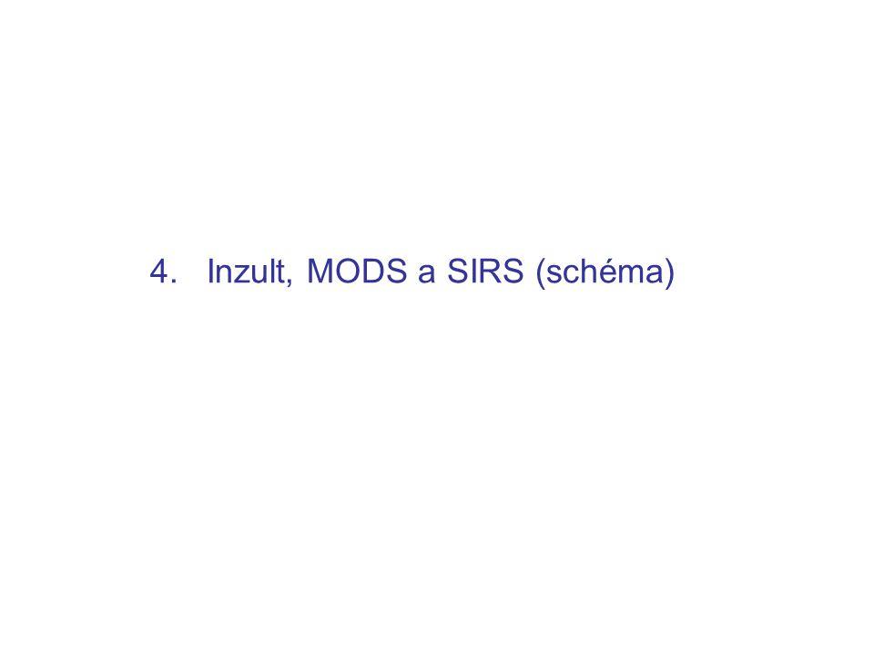 4. Inzult, MODS a SIRS (schéma)