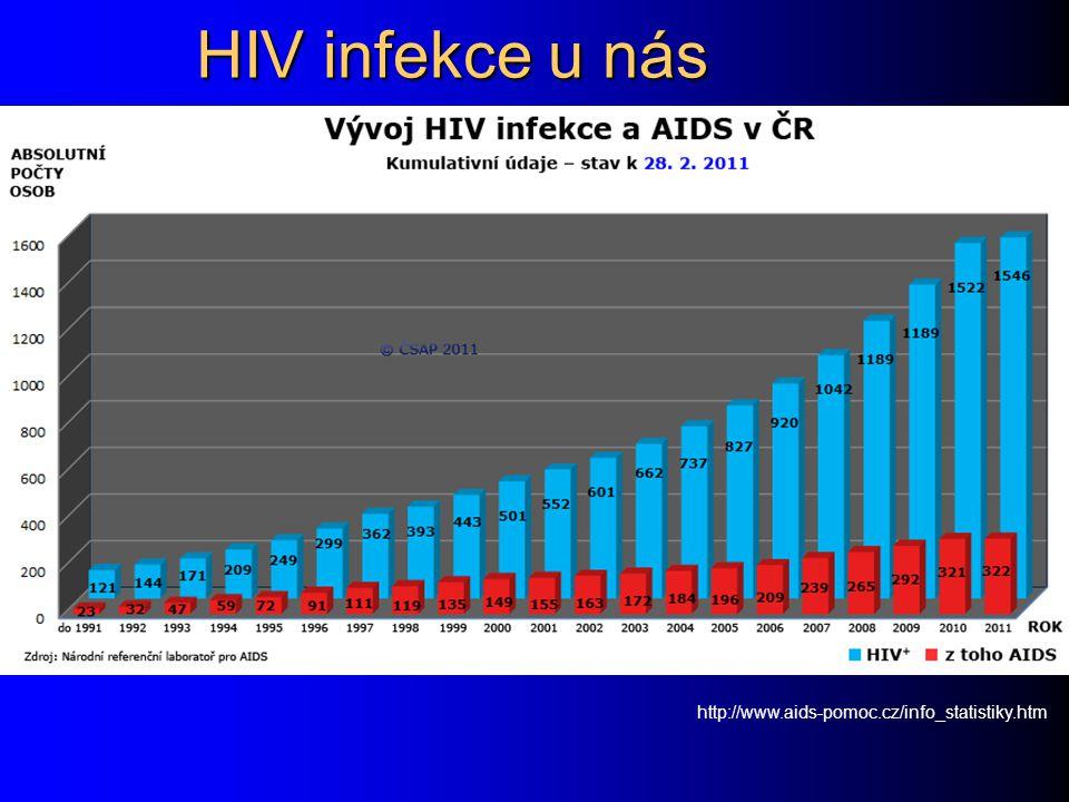 HIV infekce u nás http://www.aids-pomoc.cz/info_statistiky.htm