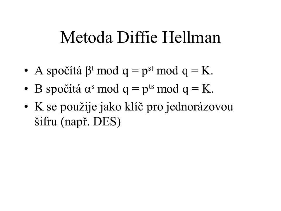 Metoda Diffie Hellman A spočítá βt mod q = pst mod q = K.