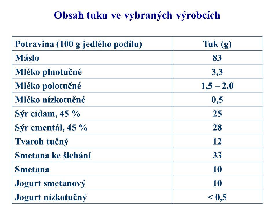 Obsah tuku ve vybraných výrobcích