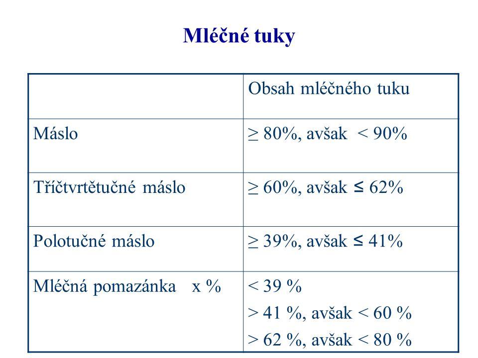 Mléčné tuky Obsah mléčného tuku Máslo ≥ 80%, avšak < 90%