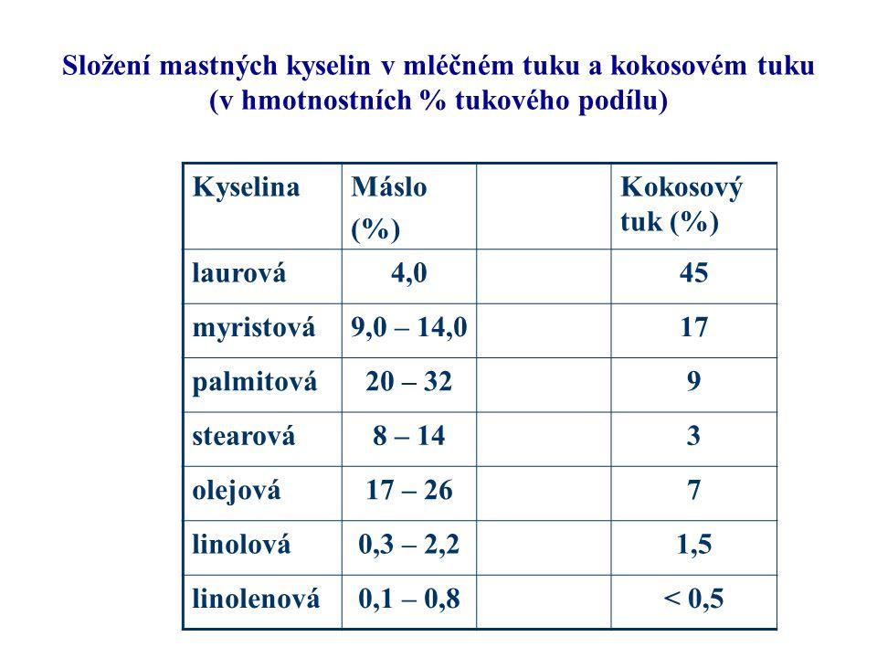 Složení mastných kyselin v mléčném tuku a kokosovém tuku (v hmotnostních % tukového podílu)