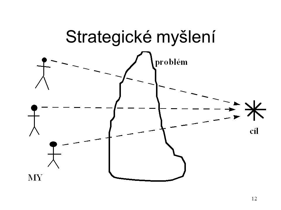 Strategické myšlení