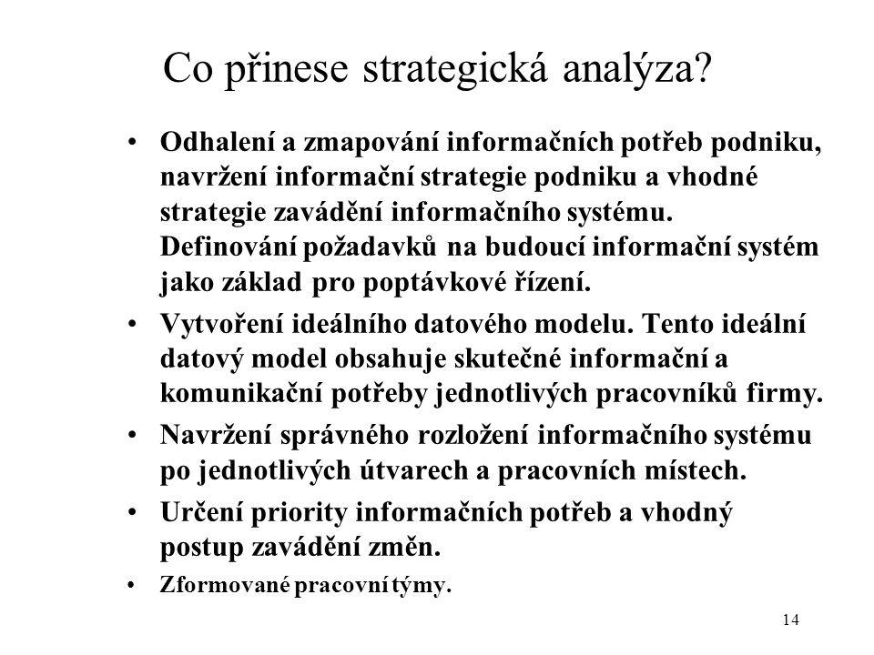Co přinese strategická analýza