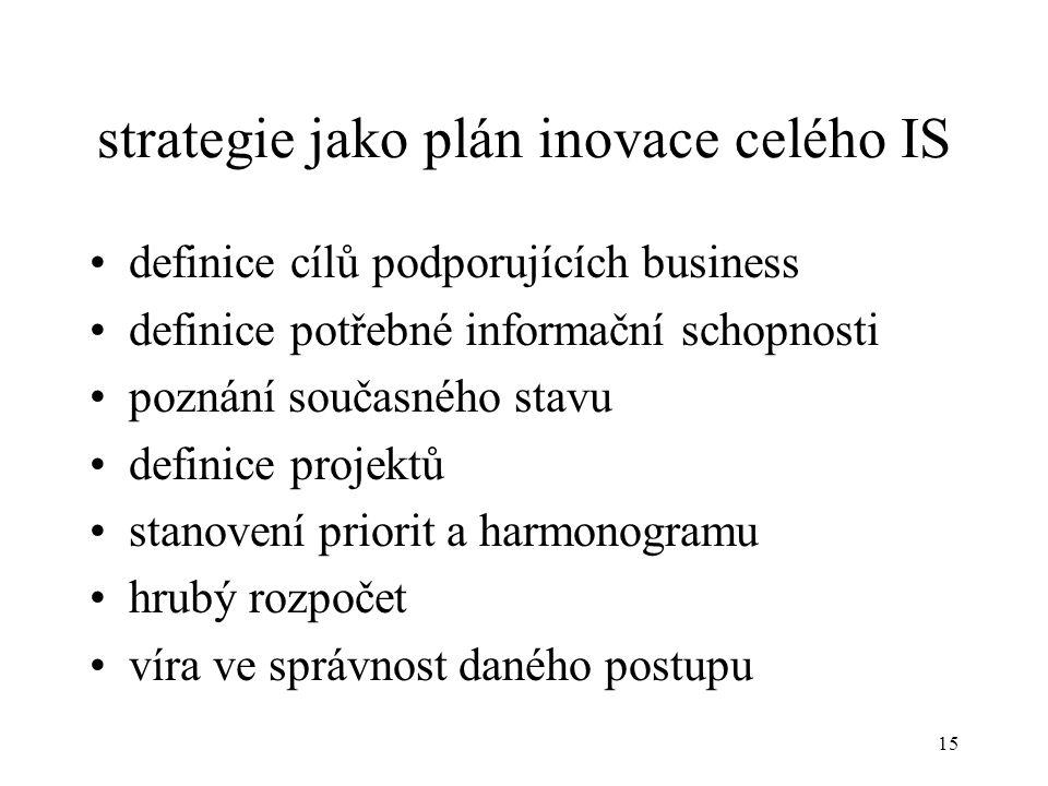 strategie jako plán inovace celého IS