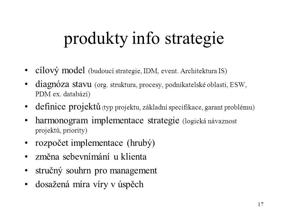 produkty info strategie