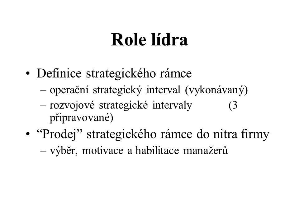 Role lídra Definice strategického rámce
