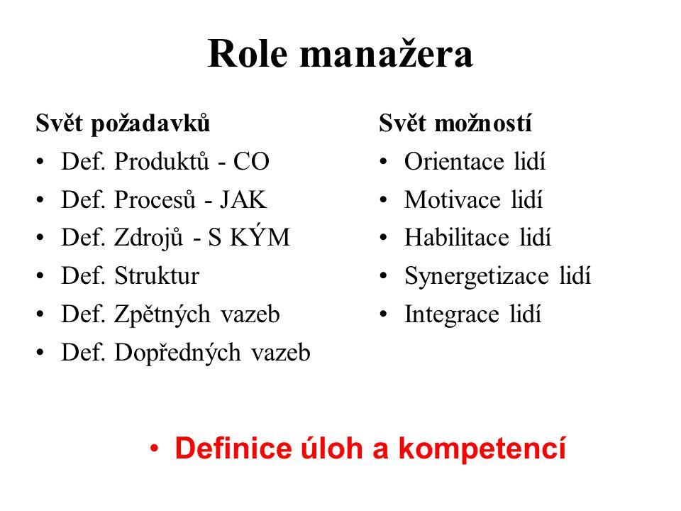 Role manažera Definice úloh a kompetencí Svět požadavků
