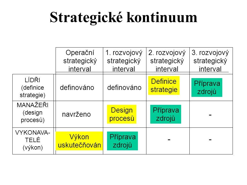 Strategické kontinuum