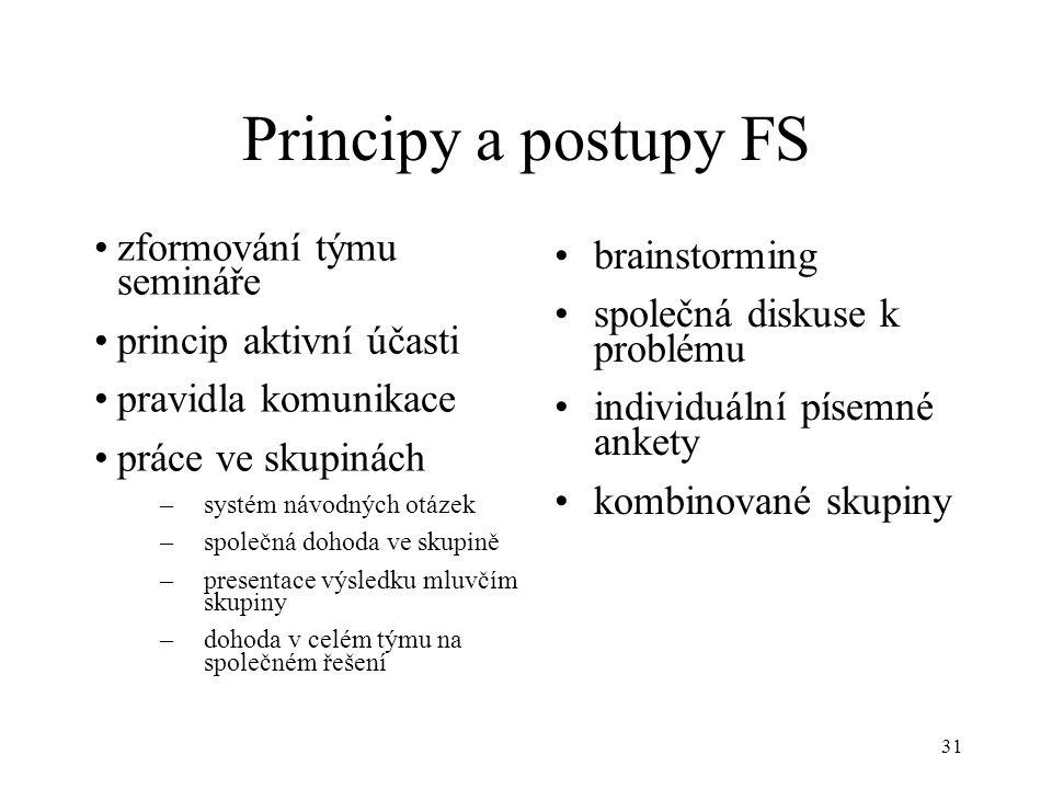 Principy a postupy FS zformování týmu semináře brainstorming