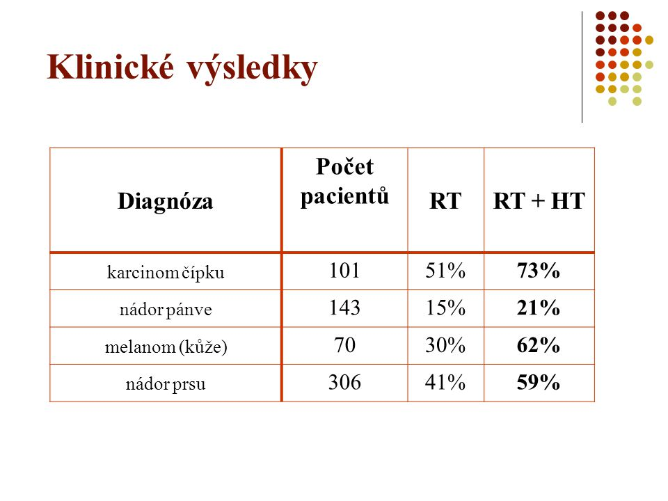 Klinické výsledky Diagnóza Počet pacientů RT RT + HT 101 51% 73% 143