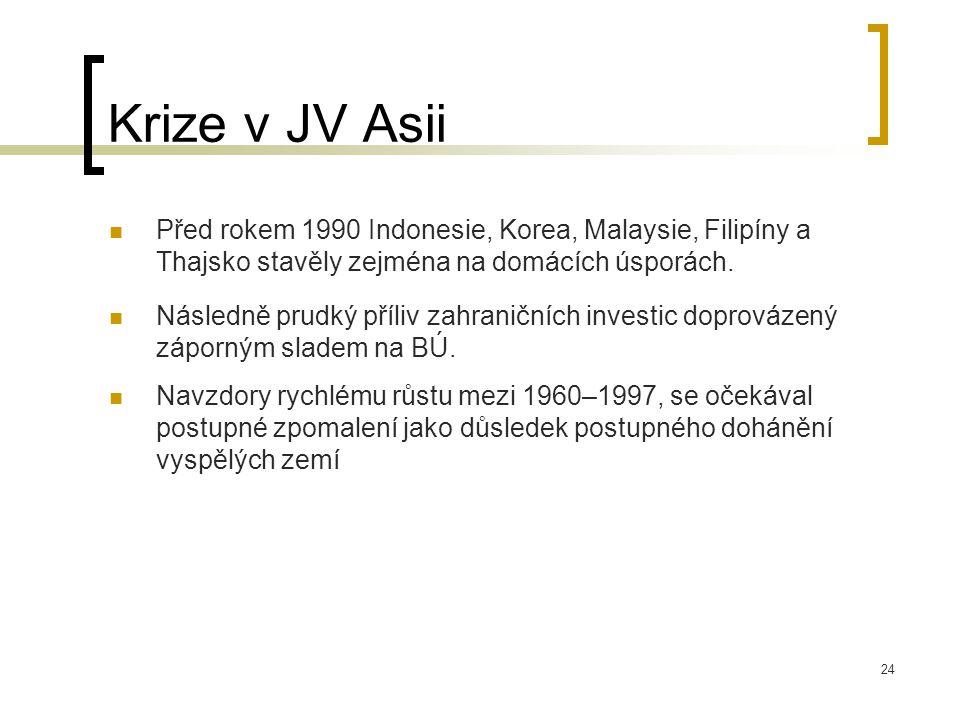 Krize v JV Asii Před rokem 1990 Indonesie, Korea, Malaysie, Filipíny a Thajsko stavěly zejména na domácích úsporách.