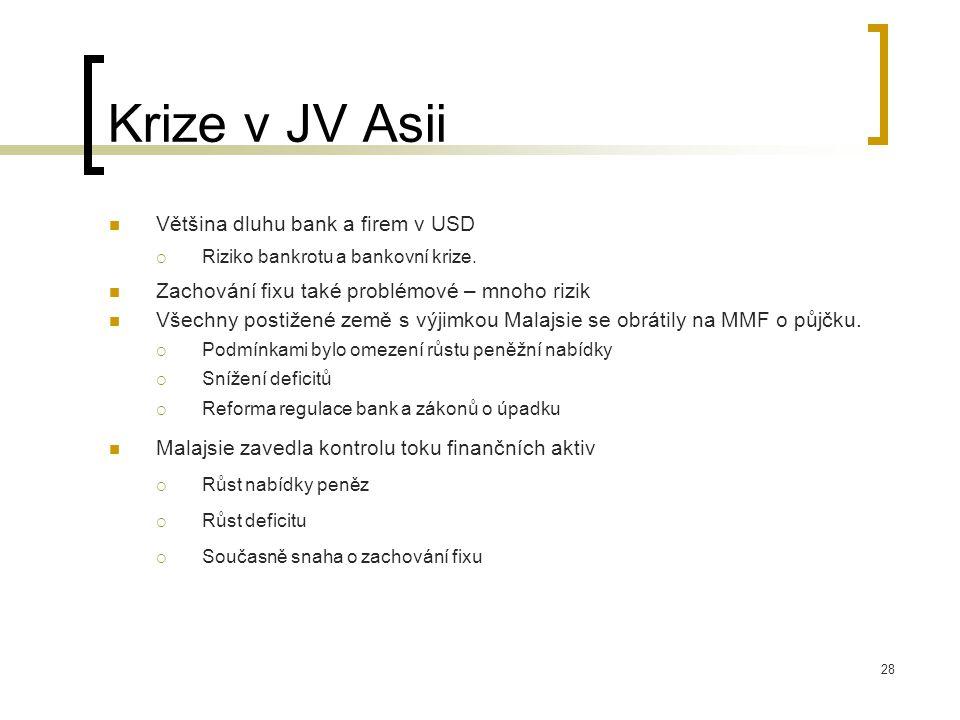 Krize v JV Asii Většina dluhu bank a firem v USD