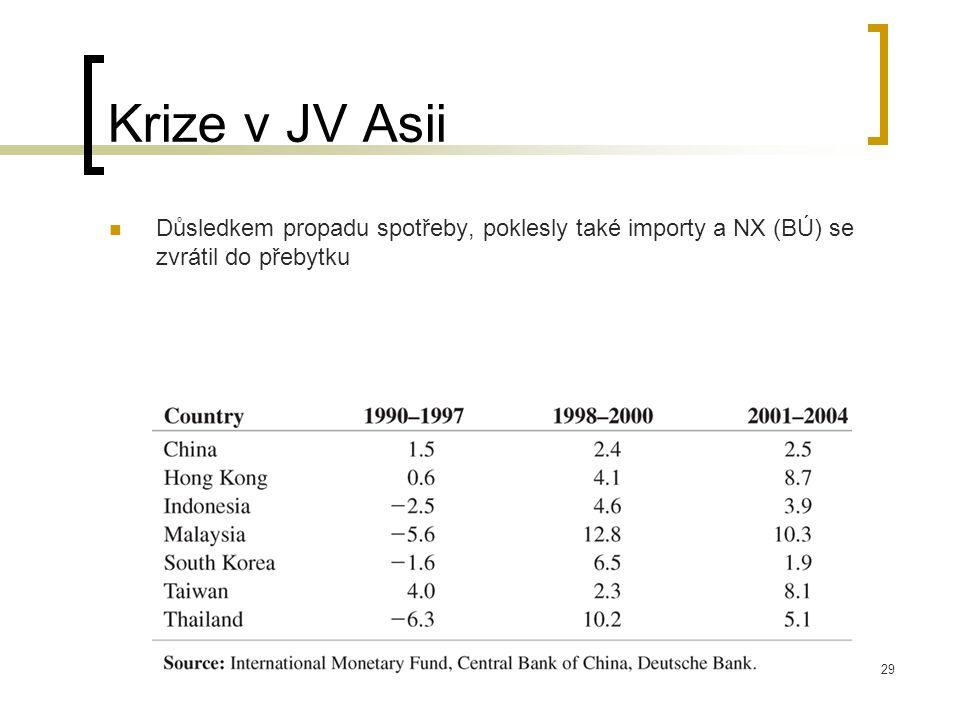 Krize v JV Asii Důsledkem propadu spotřeby, poklesly také importy a NX (BÚ) se zvrátil do přebytku
