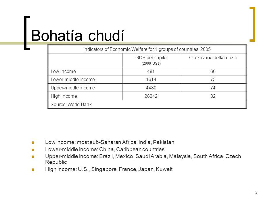 Bohatía chudí Low income: most sub-Saharan Africa, India, Pakistan