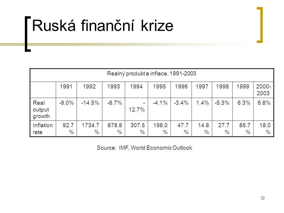 Realný produkt a inflace, 1991-2003