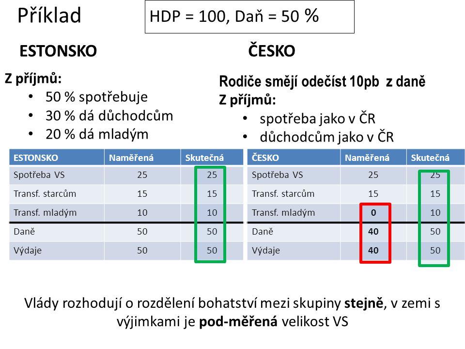 Příklad HDP = 100, Daň = 50 % ESTONSKO ČESKO Z příjmů: