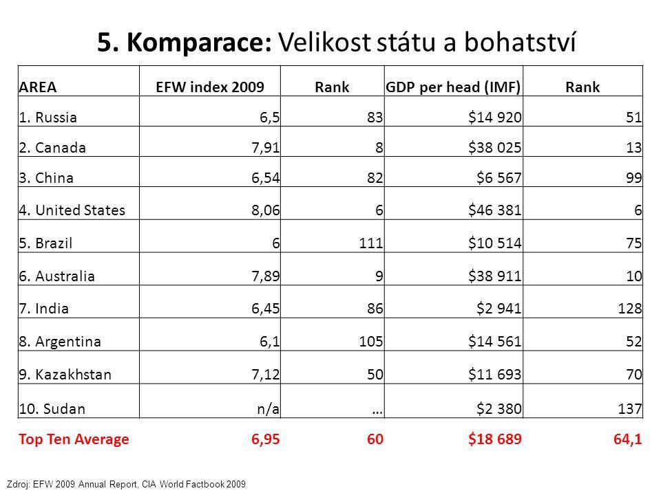 5. Komparace: Velikost státu a bohatství