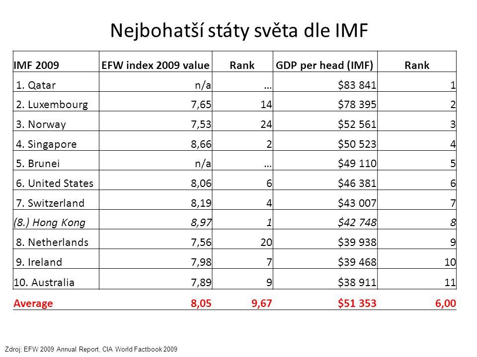 Nejbohatší státy světa dle IMF