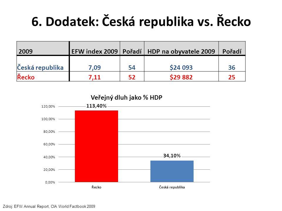 6. Dodatek: Česká republika vs. Řecko