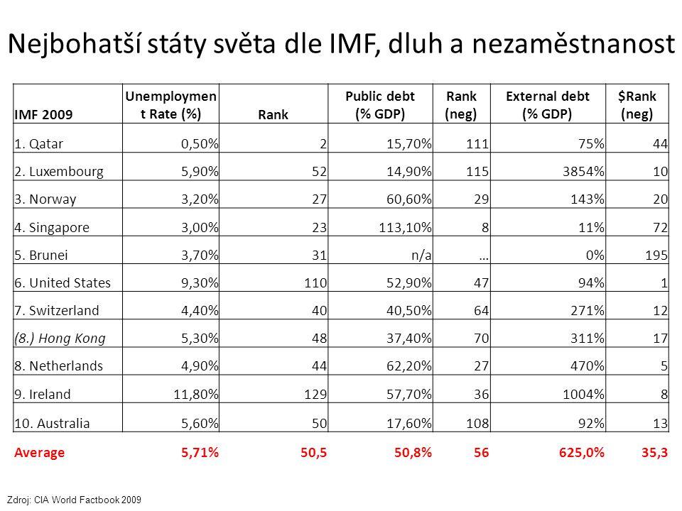 Nejbohatší státy světa dle IMF, dluh a nezaměstnanost