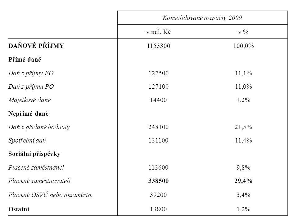 Konsolidované rozpočty 2009
