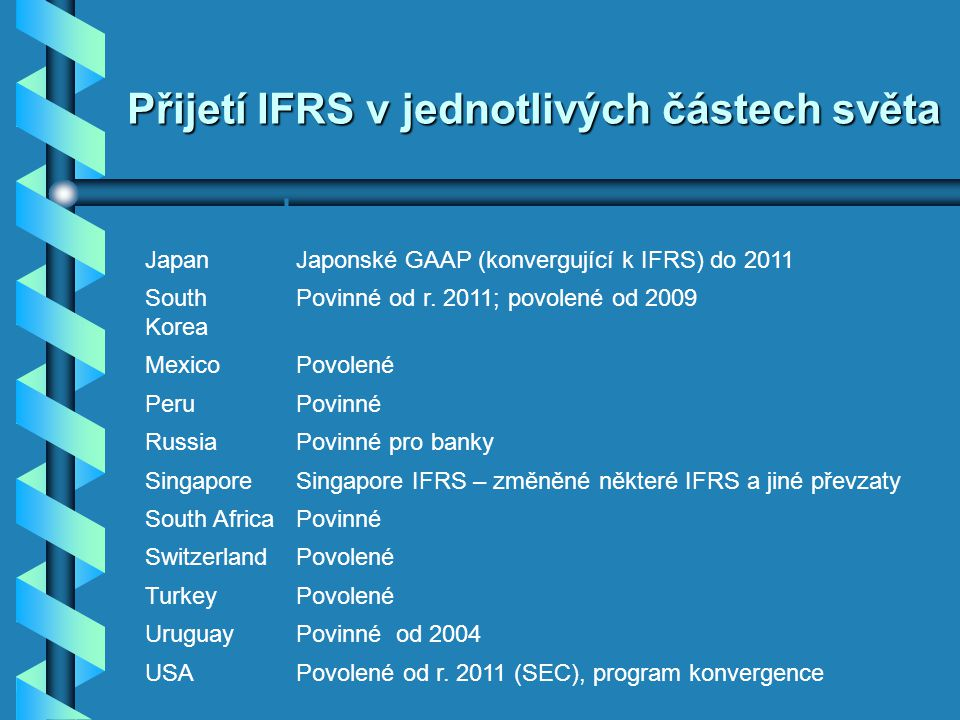 Přijetí IFRS v jednotlivých částech světa