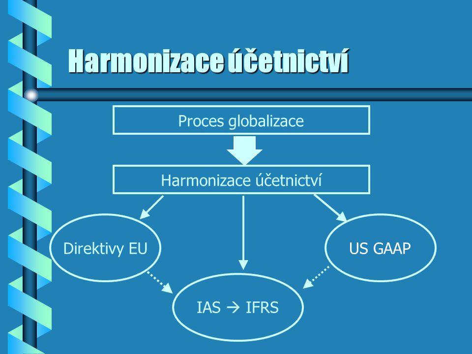 Harmonizace účetnictví