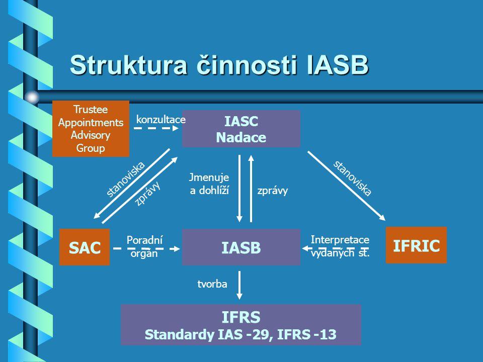 Struktura činnosti IASB