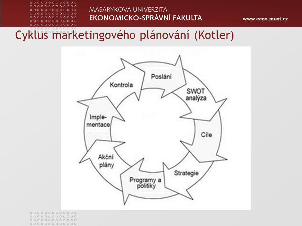 Cyklus marketingového plánování (Kotler)