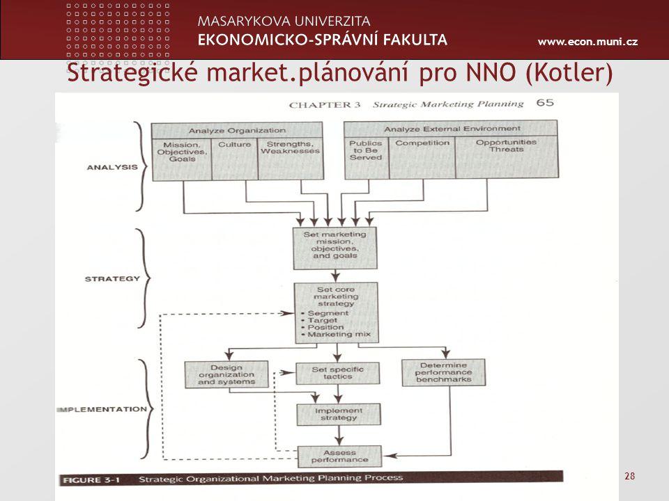 Strategické market.plánování pro NNO (Kotler)