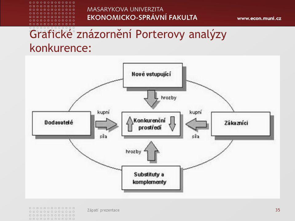 Grafické znázornění Porterovy analýzy konkurence: