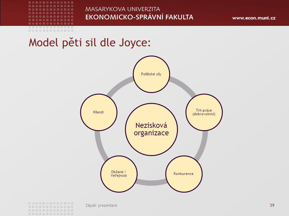 Model pěti sil dle Joyce: