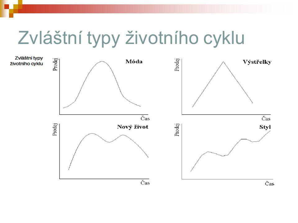 Zvláštní typy životního cyklu