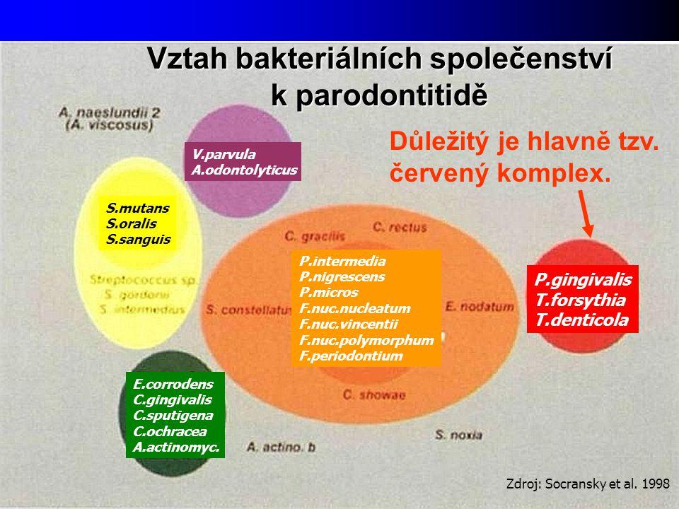 Vztah bakteriálních společenství k parodontitidě