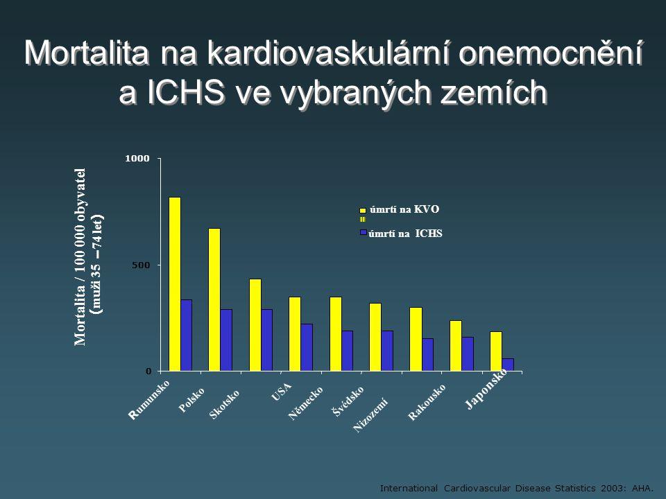 Mortalita na kardiovaskulární onemocnění a ICHS ve vybraných zemích