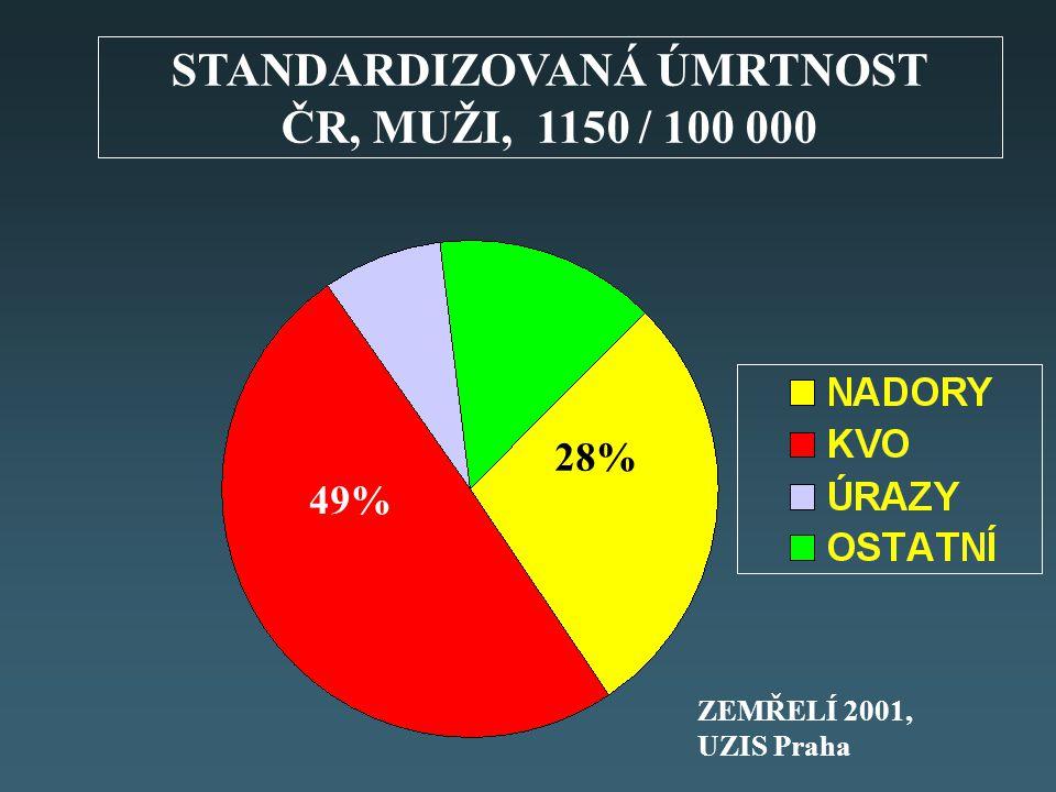 STANDARDIZOVANÁ ÚMRTNOST ČR, MUŽI, 1150 / 100 000