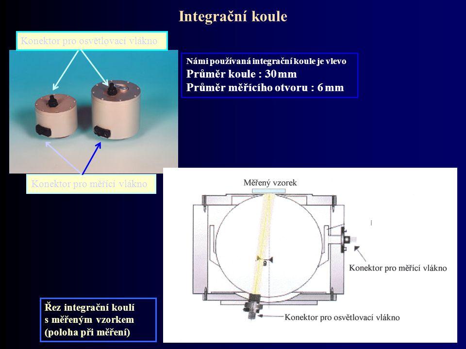 Integrační koule Konektor pro osvětlovací vlákno