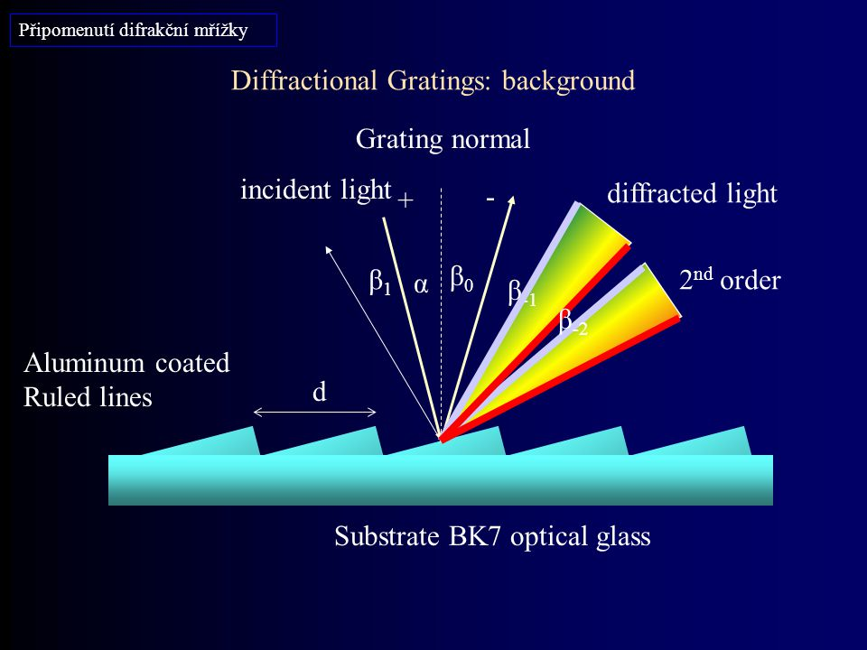 Diffractional Gratings: background