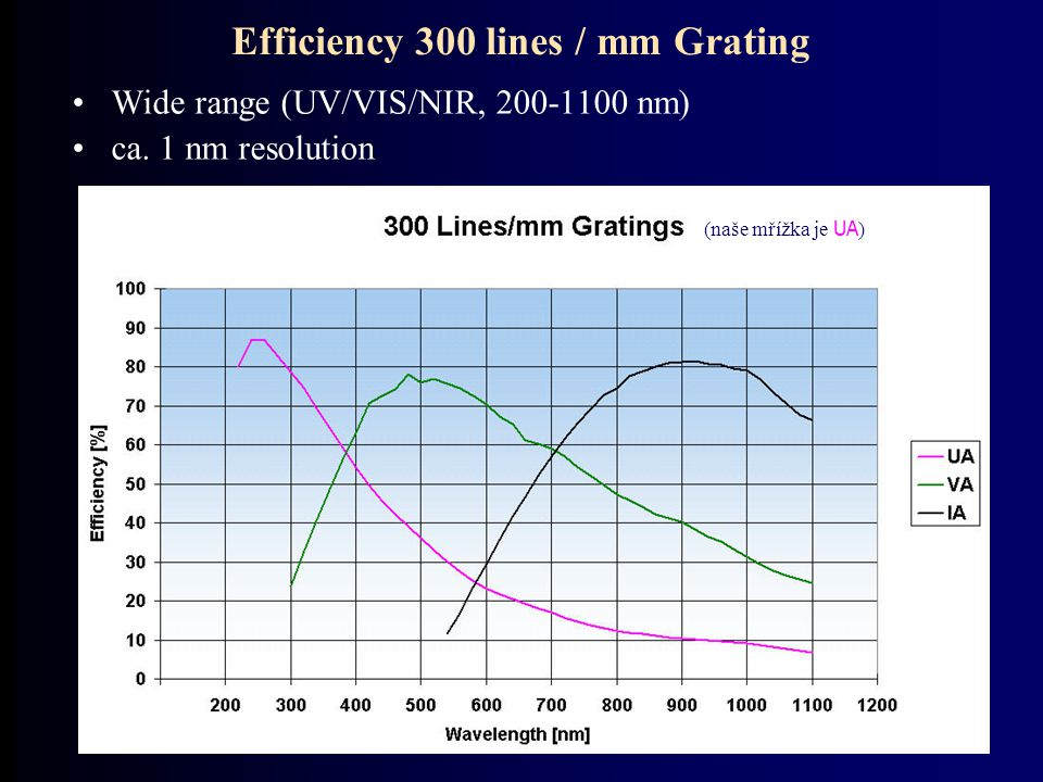Efficiency 300 lines / mm Grating