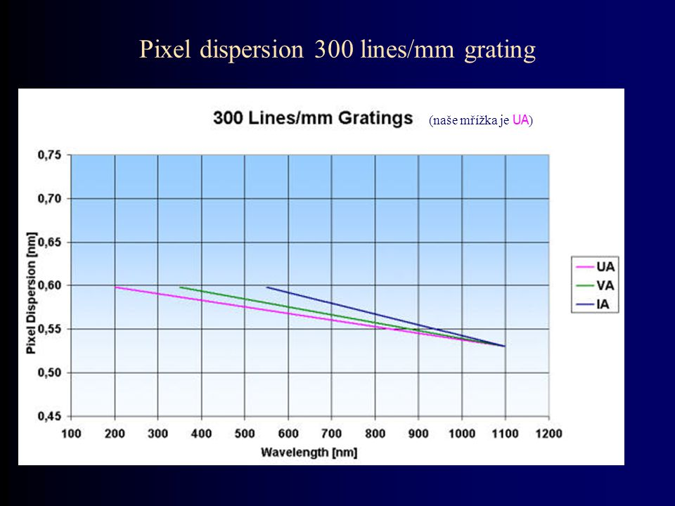 Pixel dispersion 300 lines/mm grating